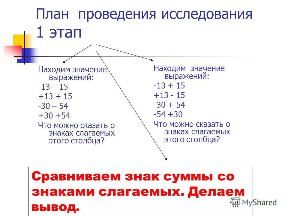 План проведения исследования 1 этап Находим значение выражений: -13 – 15 +13 + 15 -30 – 54 +30 +54 Что можно сказать о знаках слагаемых этого столбца? Находим значение выражений: -13 + 15 +13 - 15 -30 + 54 -54 +30 Что можно сказать о знаках слагаемых