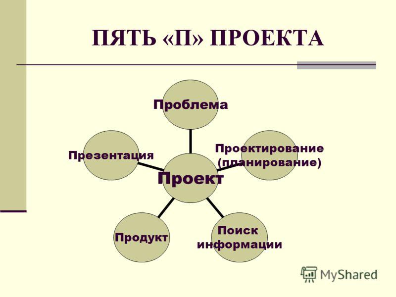 ПЯТЬ «П» ПРОЕКТА Проект Проблема Проектирование (планирование) Поиск информации ПродуктПрезентация