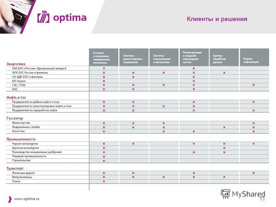www.optima.ru 11 Клиенты и решения