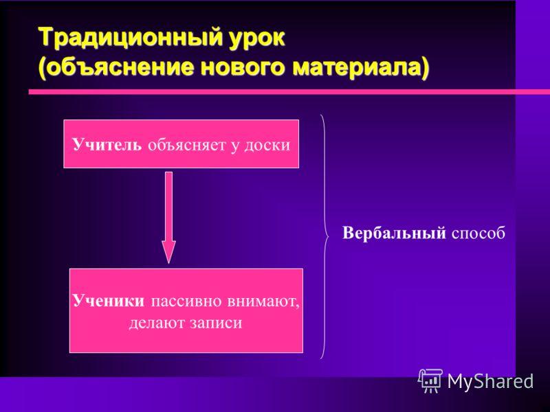 Традиционный урок (объяснение нового материала) Учитель объясняет у доски Ученики пассивно внимают, делают записи Вербальный способ