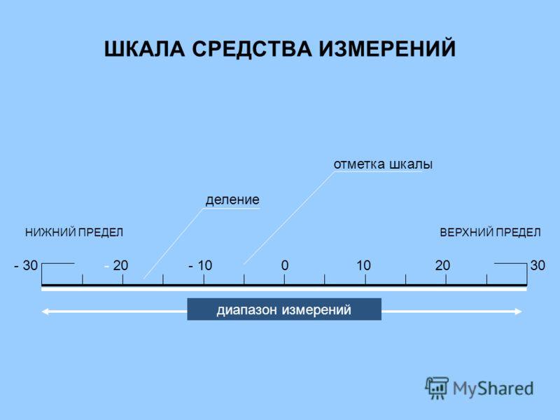 ШКАЛА СРЕДСТВА ИЗМЕРЕНИЙ - 30 НИЖНИЙ ПРЕДЕЛ ВЕРХНИЙ ПРЕДЕЛ - 20- 100102030 деление отметка шкалы диапазон измерений