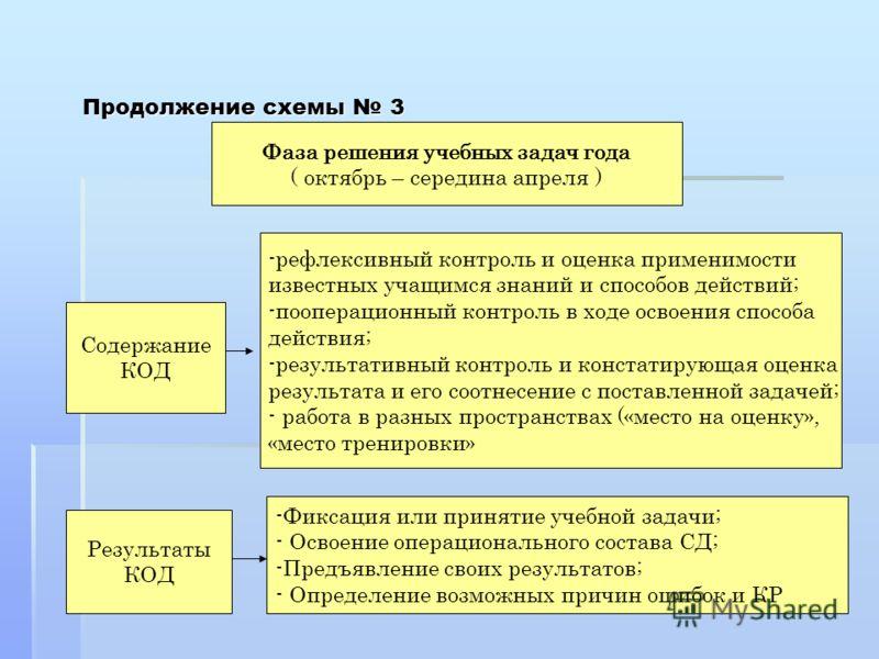 Продолжение схемы 3 Фаза решения учебных задач года ( октябрь – середина апреля ) Содержание КОД Результаты КОД -рефлексивный контроль и оценка применимости известных учащимся знаний и способов действий; -пооперационный контроль в ходе освоения спосо
