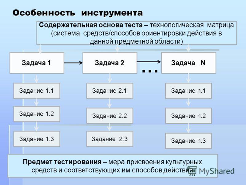 Особенность инструмента Задача 1Задача 2Задача N … Задание 1.1 Задание 1.2 Задание 1.3 Задание 2.1 Задание 2.2 Задание 2.3 Задание n.1 Задание n.2 Задание n.3 Предмет тестирования – мера присвоения культурных средств и соответствующих им способов дей