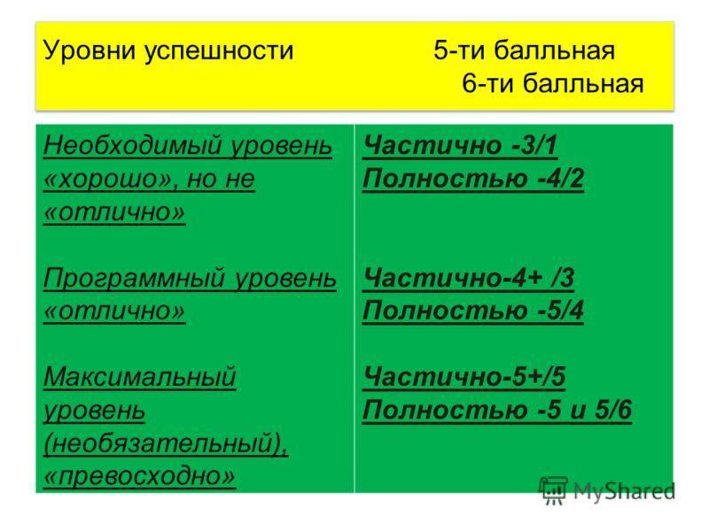 Уровни успешности 5-ти балльная 6-ти балльная Необходимый уровень «хорошо», но не «отлично» Программный уровень «отлично» Максимальный уровень (необязательный), «превосходно» Частично -3/1 Полностью -4/2 Частично-4+ /3 Полностью -5/4 Частично-5+/5 По