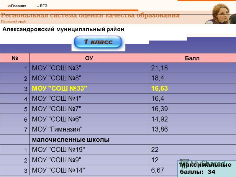 Александровский муниципальный район Первый класс ОУБалл 1 МОУ
