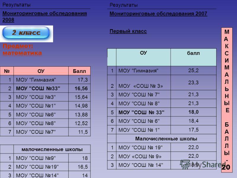 Результаты Мониторинговые обследования 2008 Второй класс Предмет: математика ОУБалл 1МОУ