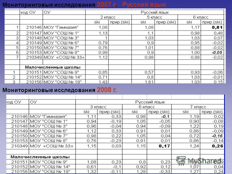 Мониторинговые исследования 2007 г. Русский язык Мониторинговые исследования 2008 г.