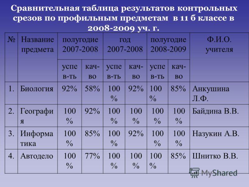 Сравнительная таблица результатов контрольных срезов по профильным предметам в 11 б классе в 2008-2009 уч. г. Название предмета полугодие 2007-2008 год 2007-2008 полугодие 2008-2009 Ф.И.О. учителя успе в-ть кач- во успе в-ть кач- во успе в-ть кач- во