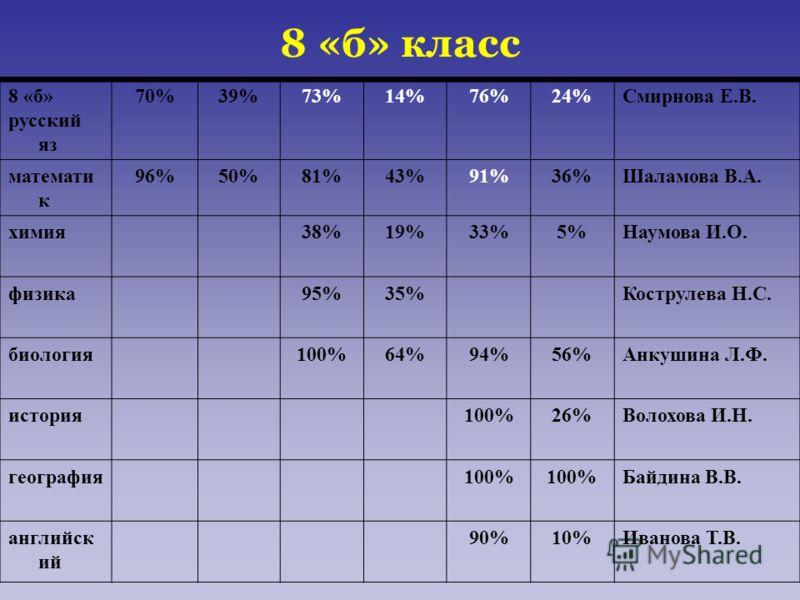 8 «б» класс 8 «б» русский яз 70%39%73%14%76%24%Смирнова Е.В. математи к 96%50%81%43%91%36%Шаламова В.А. химия38%19%33%5%Наумова И.О. физика95%35%Кострулева Н.С. биология100%64%94%56%Анкушина Л.Ф. история100%26%Волохова И.Н. география100% Байдина В.В.