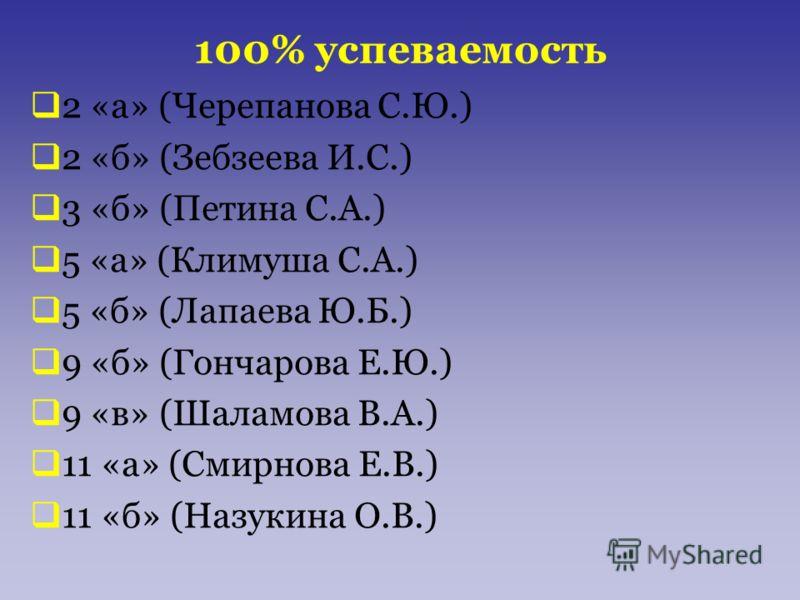 100% успеваемость 2 «а» (Черепанова С.Ю.) 2 «б» (Зебзеева И.С.) 3 «б» (Петина С.А.) 5 «а» (Климуша С.А.) 5 «б» (Лапаева Ю.Б.) 9 «б» (Гончарова Е.Ю.) 9 «в» (Шаламова В.А.) 11 «а» (Смирнова Е.В.) 11 «б» (Назукина О.В.)