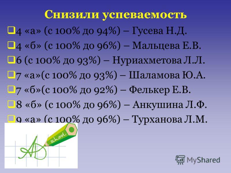 Снизили успеваемость 4 «а» (с 100% до 94%) – Гусева Н.Д. 4 «б» (с 100% до 96%) – Мальцева Е.В. 6 (с 100% до 93%) – Нуриахметова Л.Л. 7 «а»(с 100% до 93%) – Шаламова Ю.А. 7 «б»(с 100% до 92%) – Фелькер Е.В. 8 «б» (с 100% до 96%) – Анкушина Л.Ф. 9 «а»