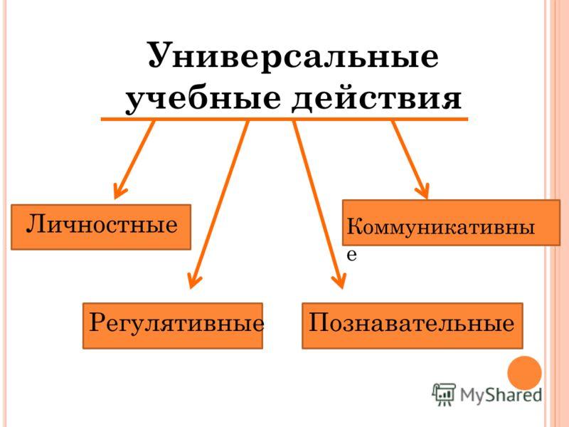 Универсальные учебные действия Регулятивные Личностные Познавательные Коммуникативны е