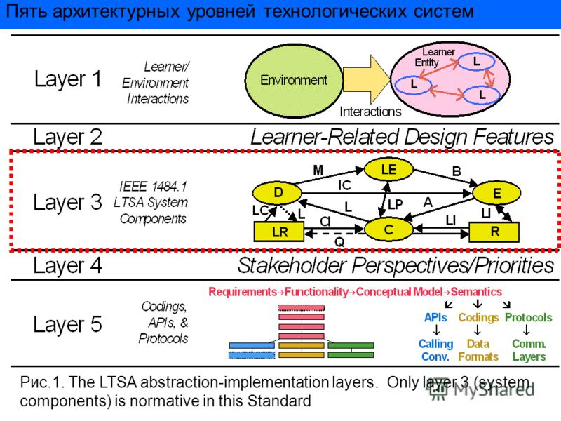 Пять архитектурных уровней технологических систем Рис.1. The LTSA abstraction-implementation layers. Only layer 3 (system components) is normative in this Standard