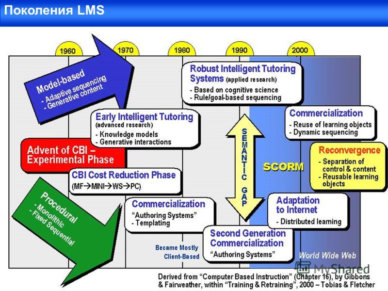 Поколения LMS