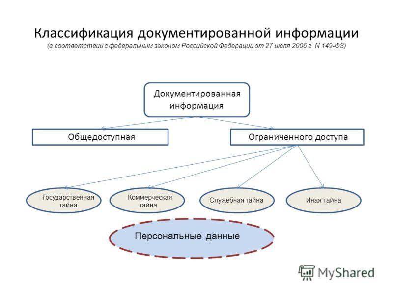 Классификация документированной информации (в соответствии с федеральным законом Российской Федерации от 27 июля 2006 г. N 149-ФЗ) НННнннннДдДД Оо Гооо Документированная информация Общедоступная Ограниченного доступа Государственная тайна Коммерческа