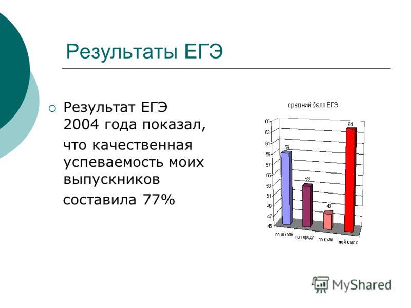Результаты ЕГЭ Результат ЕГЭ 2004 года показал, что качественная успеваемость моих выпускников составила 77%