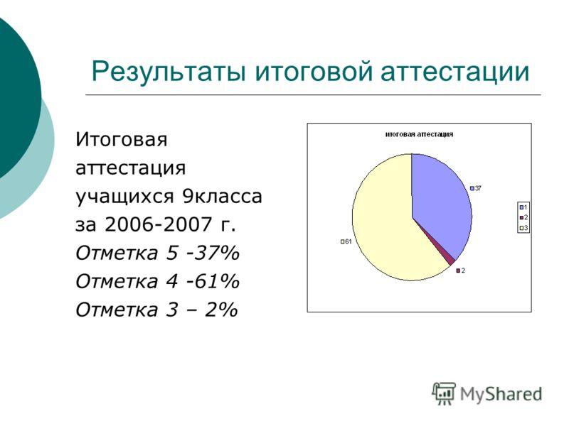 Итоговая аттестация учащихся 9класса за 2006-2007 г. Отметка 5 -37% Отметка 4 -61% Отметка 3 – 2% Результаты итоговой аттестации