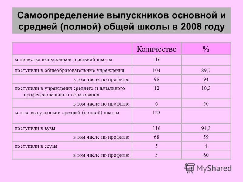 Самоопределение выпускников основной и средней (полной) общей школы в 2008 году Количество% количество выпускников основной школы116 поступили в общеобразовательные учреждения10489,7 в том числе по профилю9894 поступили в учреждения среднего и началь