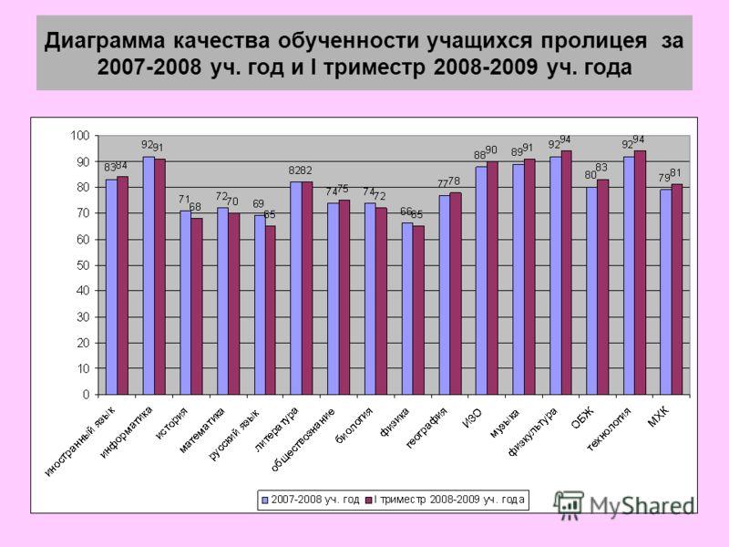 Диаграмма качества обученности учащихся пролицея за 2007-2008 уч. год и I триместр 2008-2009 уч. года