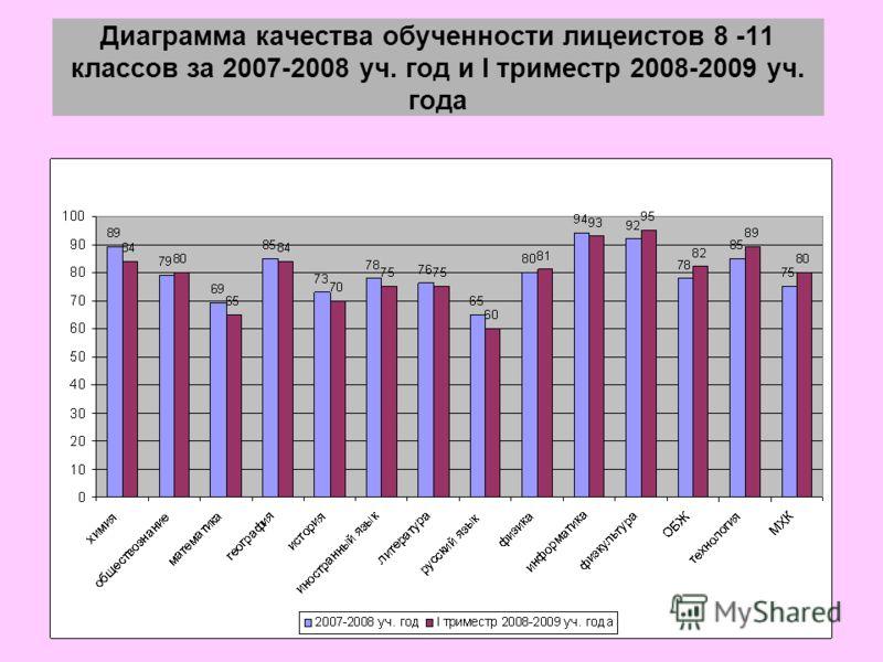 Диаграмма качества обученности лицеистов 8 -11 классов за 2007-2008 уч. год и I триместр 2008-2009 уч. года