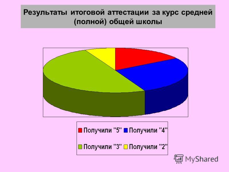 Результаты итоговой аттестации за курс средней (полной) общей школы