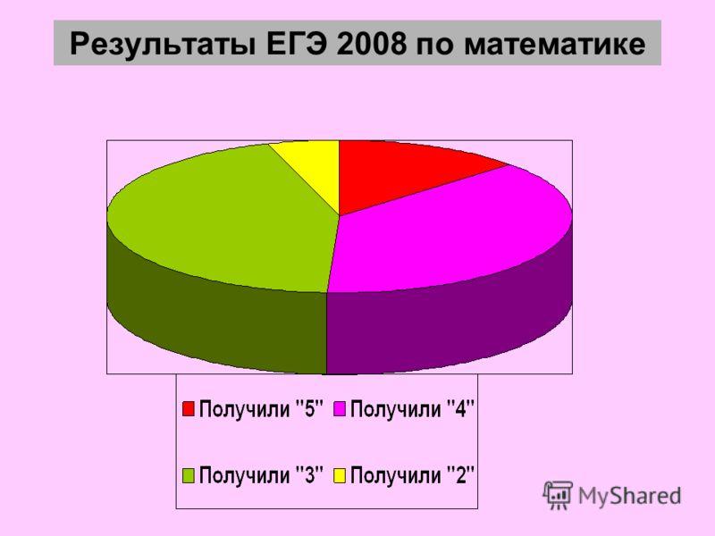 Результаты ЕГЭ 2008 по математике