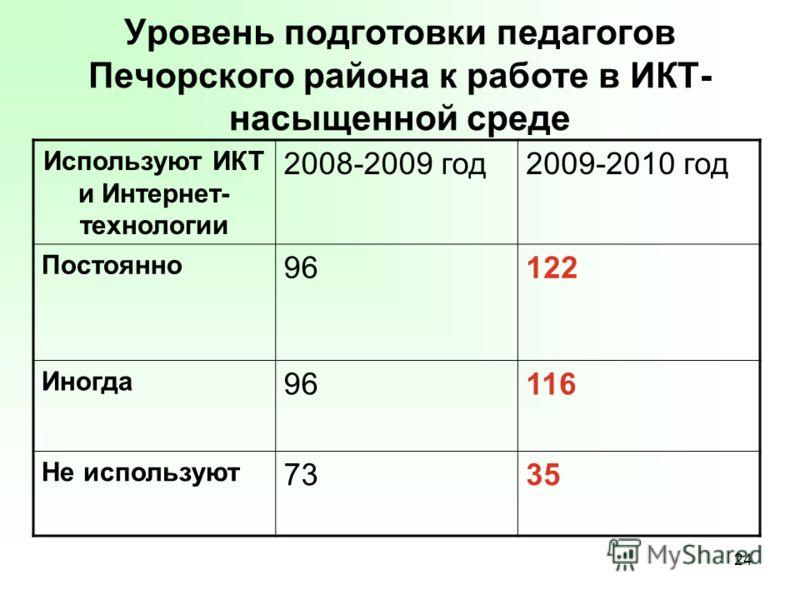 24 Уровень подготовки педагогов Печорского района к работе в ИКТ- насыщенной среде Используют ИКТ и Интернет- технологии 2008-2009 год2009-2010 год Постоянно 96122 Иногда 96116 Не используют 7335