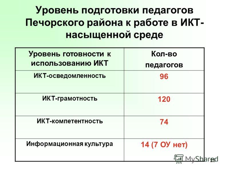 25 Уровень подготовки педагогов Печорского района к работе в ИКТ- насыщенной среде Уровень готовности к использованию ИКТ Кол-во педагогов ИКТ-осведом