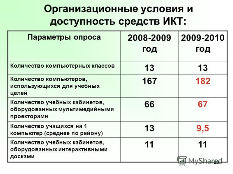 28 Организационные условия и доступность средств ИКТ: Параметры опроса 2008-2009 год 2009-2010 год Количество компьютерных классов 13 Количество компь