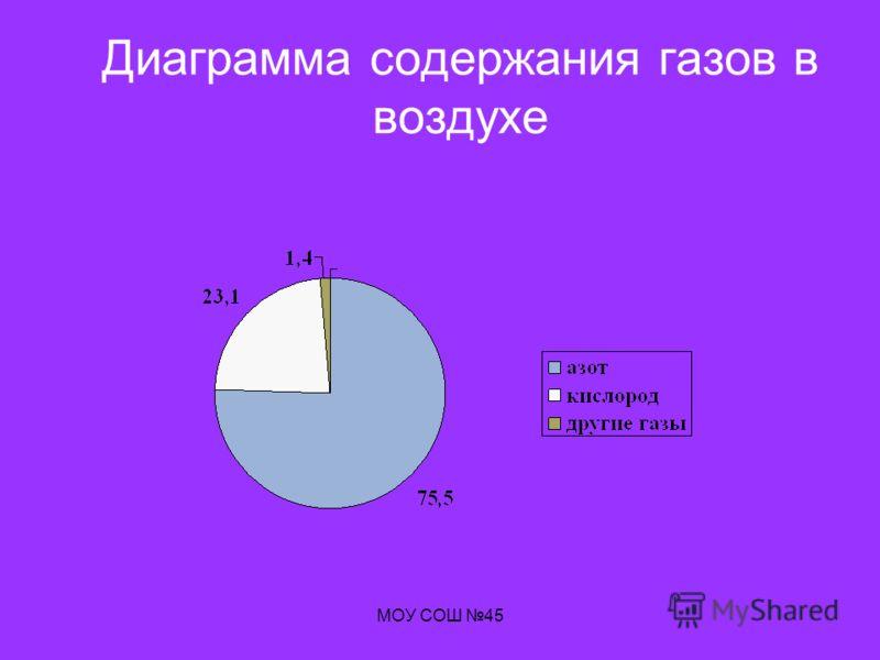 МОУ СОШ 45 Диаграмма содержания газов в воздухе