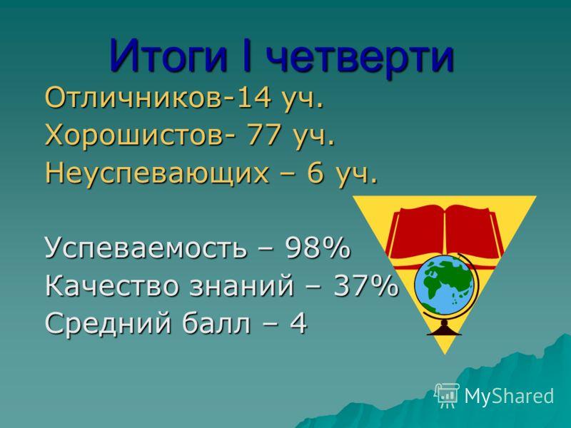 Итоги I четверти Отличников-14 уч. Хорошистов- 77 уч. Неуспевающих – 6 уч. Успеваемость – 98% Качество знаний – 37% Средний балл – 4