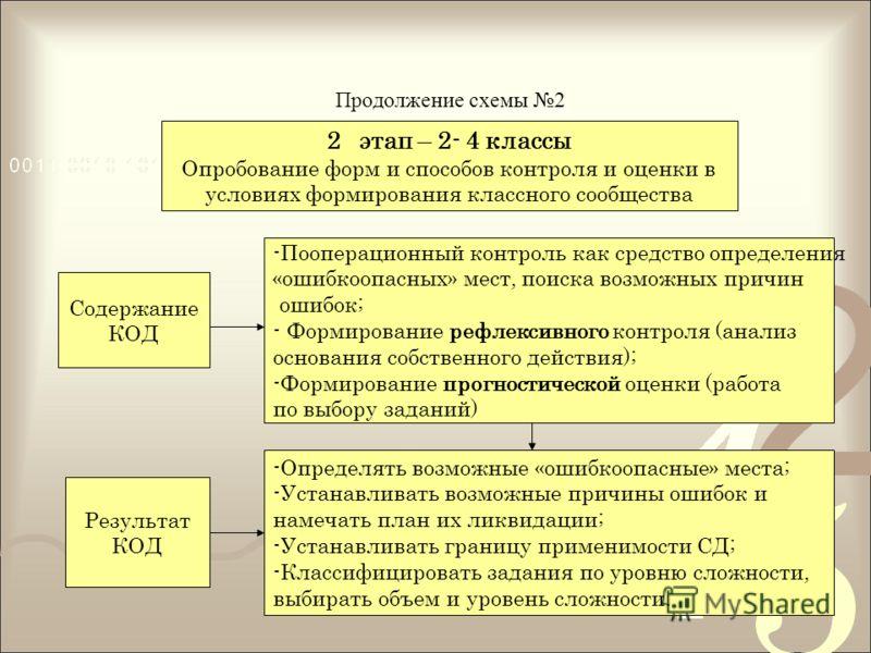 Продолжение схемы 2 2этап – 2- 4 классы Опробование форм и способов контроля и оценки в условиях формирования классного сообщества Содержание КОД Результат КОД -Пооперационный контроль как средство определения «ошибкоопасных» мест, поиска возможных п