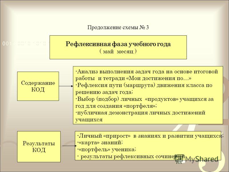 Продолжение схемы 3 Рефлексивная фаза учебного года ( май месяц ) Содержание КОД Результаты КОД -Анализ выполнения задач года на основе итоговой работы и тетради «Мои достижения по…» -Рефлексия пути (маршрута) движения класса по решению задач года; -