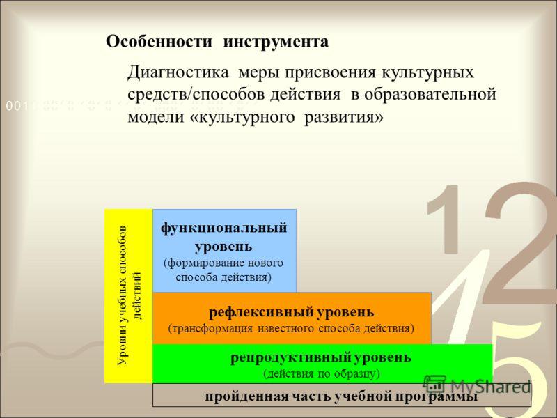Уровни учебных способов действий функциональный уровень (формирование нового способа действия) рефлексивный уровень (трансформация известного способа действия) репродуктивный уровень (действия по образцу) пройденная часть учебной программы Диагностик
