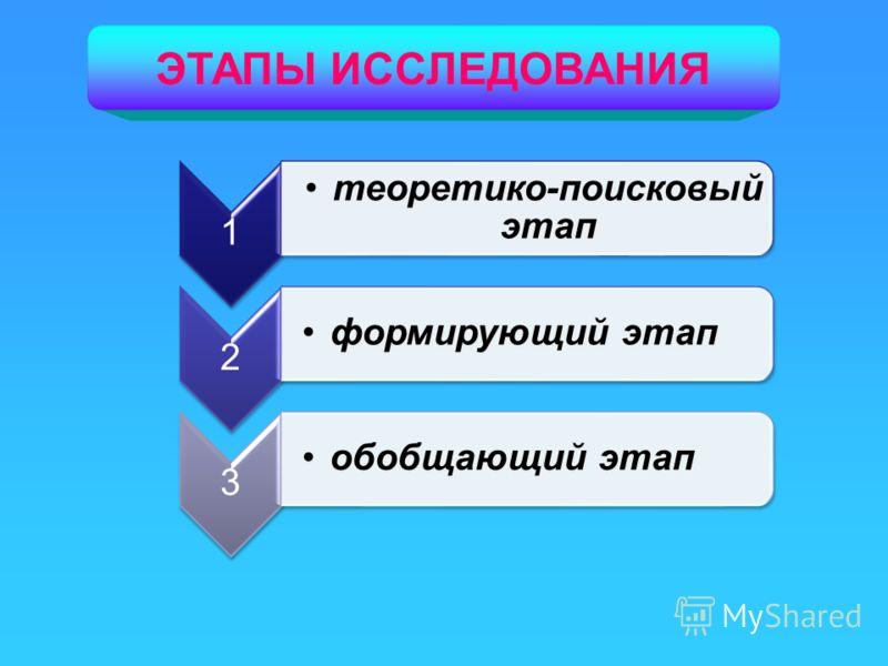 1 теоретико-поисковый этап 2 формирующий этап 3 обобщающий этап ЭТАПЫ ИССЛЕДОВАНИЯ