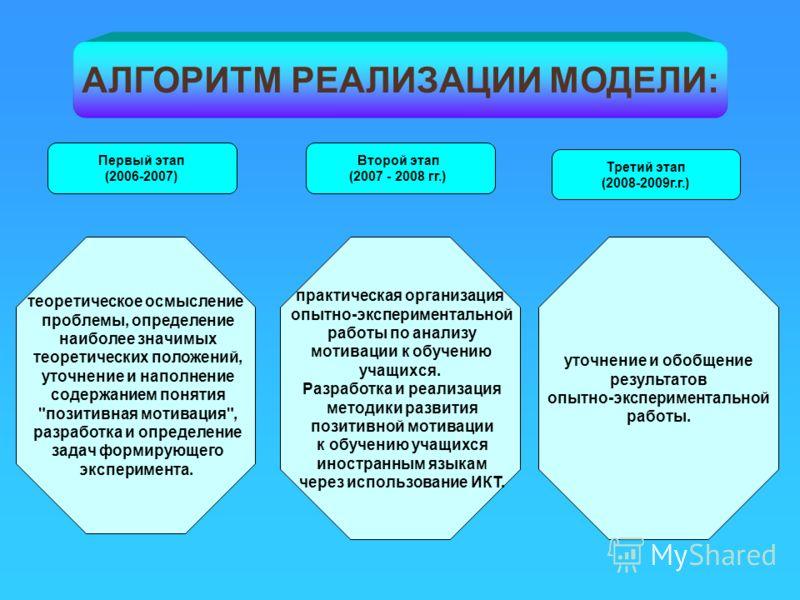 АЛГОРИТМ РЕАЛИЗАЦИИ МОДЕЛИ: Первый этап (2006-2007) теоретическое осмысление проблемы, определение наиболее значимых теоретических положений, уточнение и наполнение содержанием понятия
