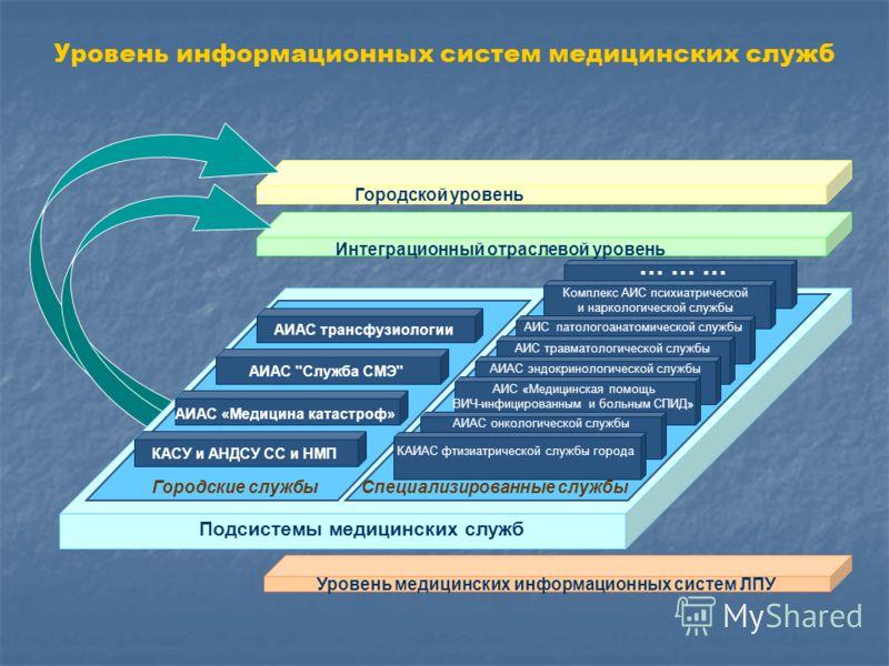 Городской уровень Уровень медицинских информационных систем ЛПУ Подсистемы медицинских служб АИАС