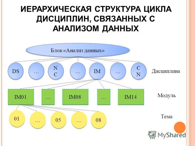 ИЕРАРХИЧЕСКАЯ СТРУКТУРА ЦИКЛА ДИСЦИПЛИН, СВЯЗАННЫХ С АНАЛИЗОМ ДАННЫХ Блок «Анализ данных» DS… NCNC …IM… CNCN 01 … … 05 … … 08 IM01 … … IM08 … … IM14 Дисциплина Модуль Тема