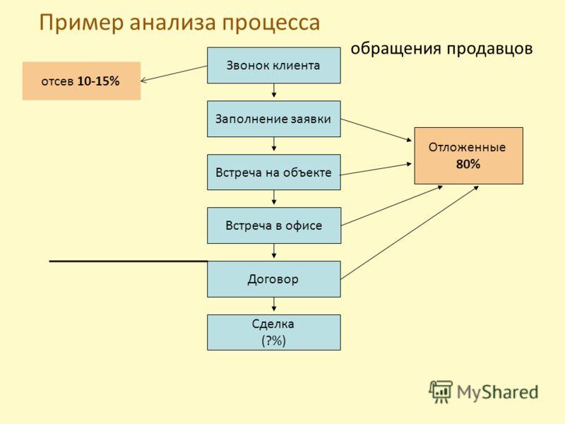 Пример анализа процесса обращения продавцов 1%-5% Звонок клиента Заполнение заявки Встреча на объекте Встреча в офисе Договор Сделка (?%) Отложенные 80% отсев 10-15%