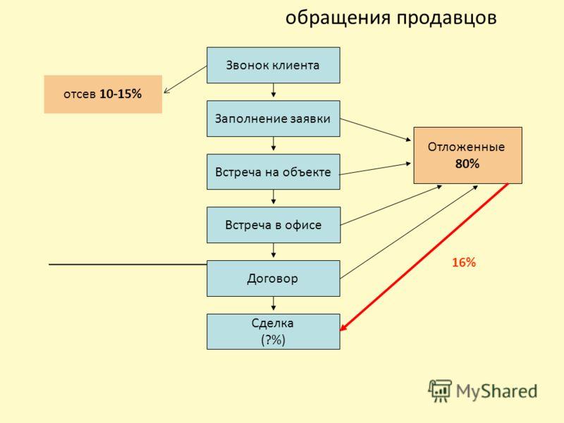 обращения продавцов 16% 1%-5% Звонок клиента Заполнение заявки Встреча на объекте Встреча в офисе Договор Сделка (?%) Отложенные 80% отсев 10-15%