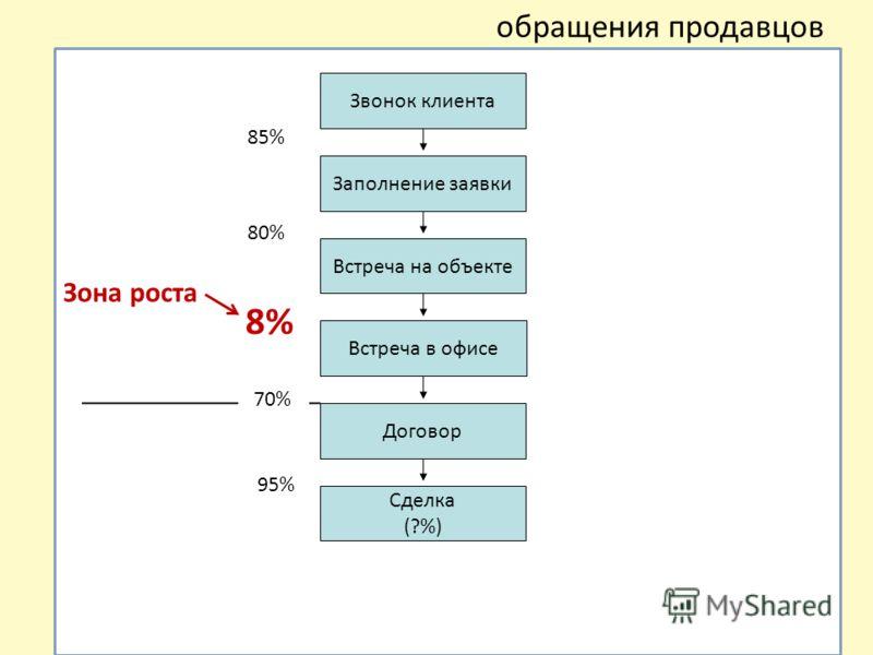 обращения продавцов Зона роста Звонок клиента Заполнение заявки Встреча на объекте Встреча в офисе Договор Сделка (?%) 95% 85% 80% 8% 70%