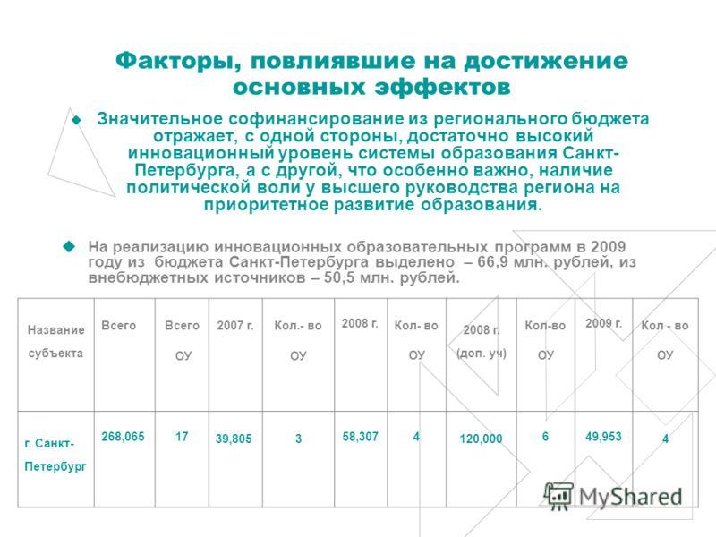 Факторы, повлиявшие на достижение основных эффектов Значительное софинансирование из регионального бюджета отражает, с одной стороны, достаточно высокий инновационный уровень системы образования Санкт- Петербурга, а с другой, что особенно важно, нали