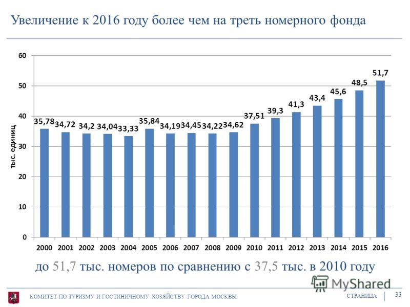 Увеличение к 2016 году более чем на треть номерного фонда КОМИТЕТ ПО ТУРИЗМУ И ГОСТИНИЧНОМУ ХОЗЯЙСТВУ ГОРОДА МОСКВЫ СТРАНИЦА 33 до 51,7 тыс. номеров по сравнению с 37,5 тыс. в 2010 году