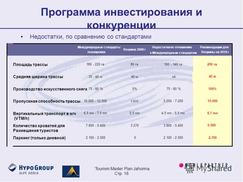 ¨Tourism Master Plan Jahorina Стр. 16 Программа инвестирования и конкуренции Недостатки, по сравнению со стандартами Международные стандарты планировки Яхорина 2006 г Недостатки по отношению к Международным стандартам Рекомендации для Яхорины на 2016