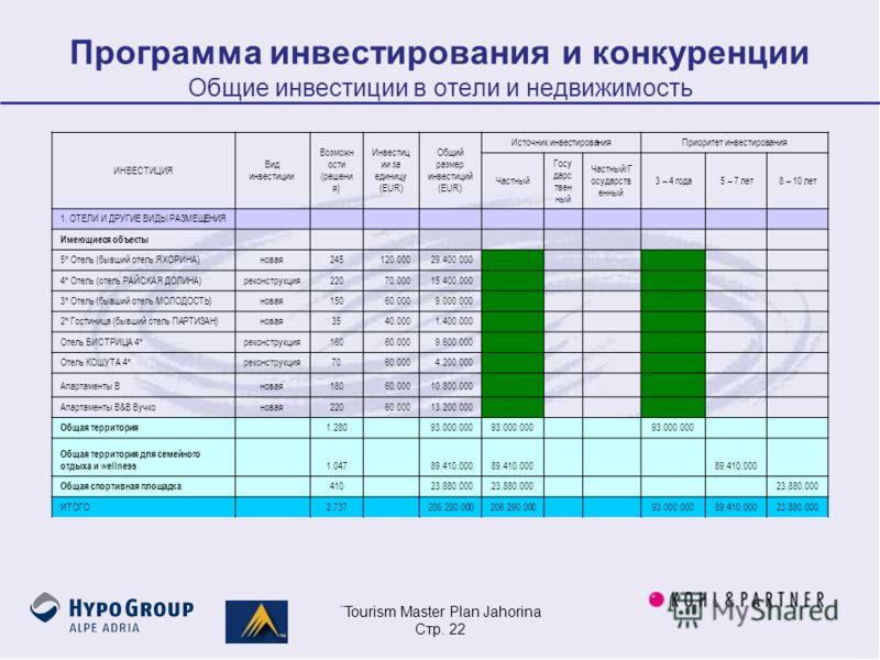 ¨Tourism Master Plan Jahorina Стр. 22 Программа инвестирования и конкуренции Общие инвестиции в отели и недвижимость ИНВЕСТИЦИЯ Вид инвестиции Возможн ости (решени я) Инвестиц ии за единицу (EUR) Общий размер инвестиций (EUR) Источник инвестированияП