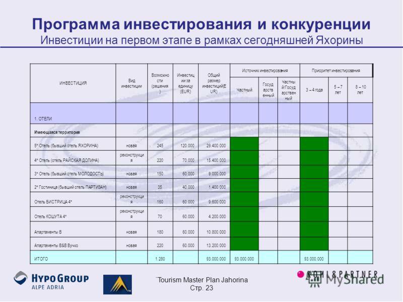 ¨Tourism Master Plan Jahorina Стр. 23 Программа инвестирования и конкуренции Инвестиции на первом этапе в рамках сегодняшней Яхорины ИНВЕСТИЦИЯ Вид инвестиции Возможно сти (решения ) Инвестиц ии за единицу (EUR) Общий размер инвестиций(E UR) Источник