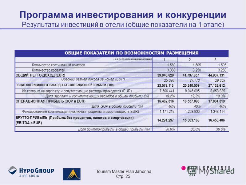 ¨Tourism Master Plan Jahorina Стр. 25 Программа инвестирования и конкуренции Результаты инвестиций в отели (общие показатели на 1 этапе)
