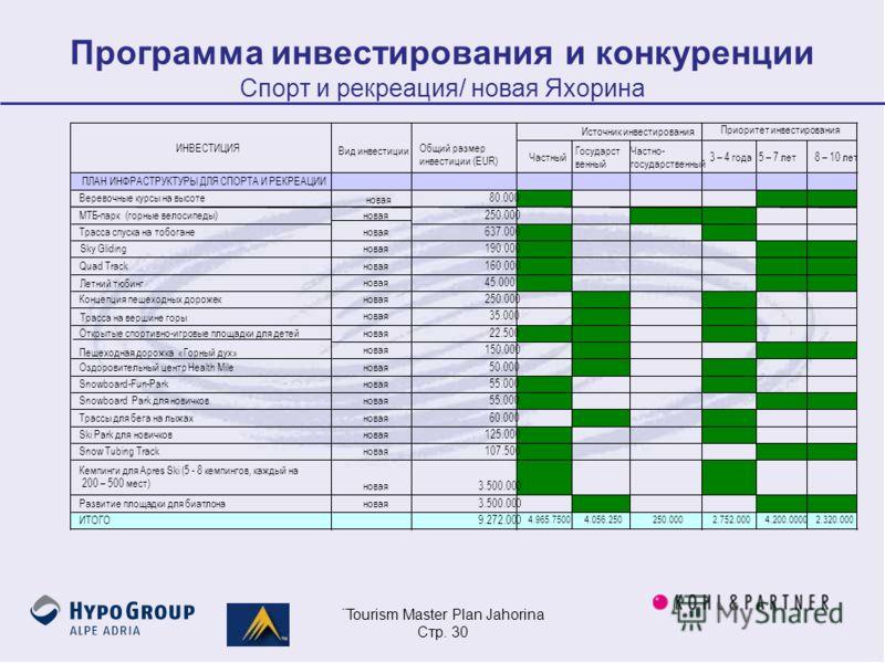 ¨Tourism Master Plan Jahorina Стр. 30 Программа инвестирования и конкуренции Спорт и рекреация/ новая Яхорина