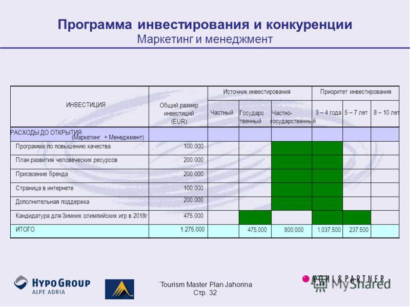 ¨Tourism Master Plan Jahorina Стр. 32 Программа инвестирования и конкуренции Маркетинг и менеджмент