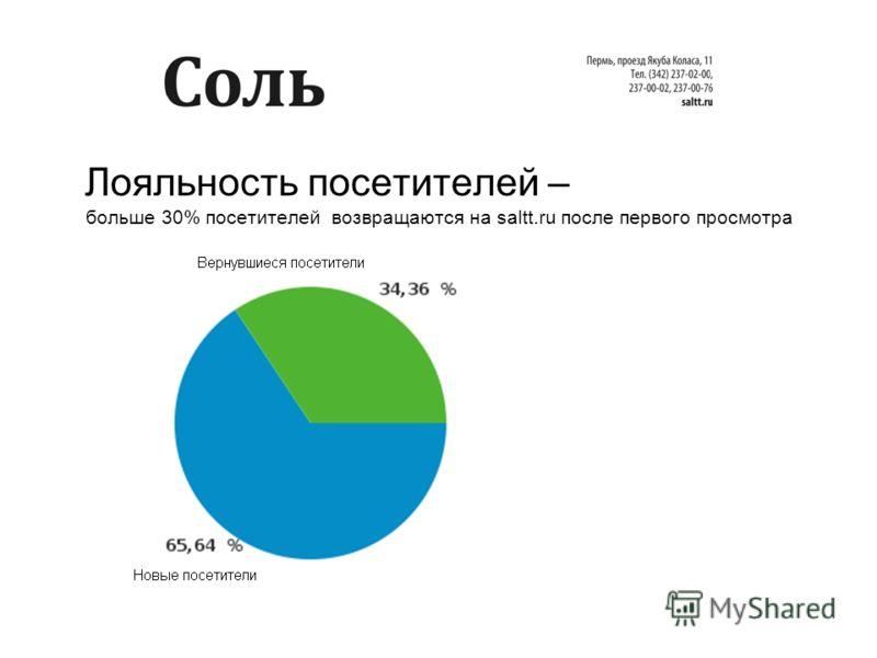 Лояльность посетителей – больше 30% посетителей возвращаются на saltt.ru после первого просмотра